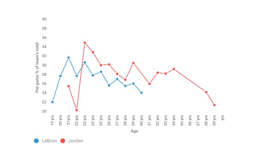 Michael Jordon vs LeBron James graph