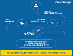 freecharge offers on Foodpanda